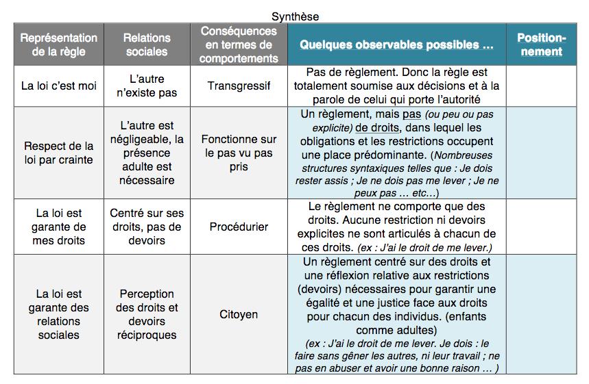 http://conservatoire.etab.ac-lille.fr/files/2018/11/analyse_reglement.png