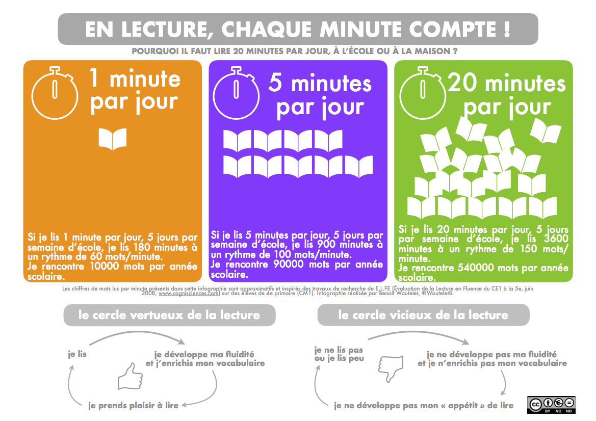 https://conservatoire.etab.ac-lille.fr/files/2019/09/infographie-quart-dheure-de-lecture-1.png