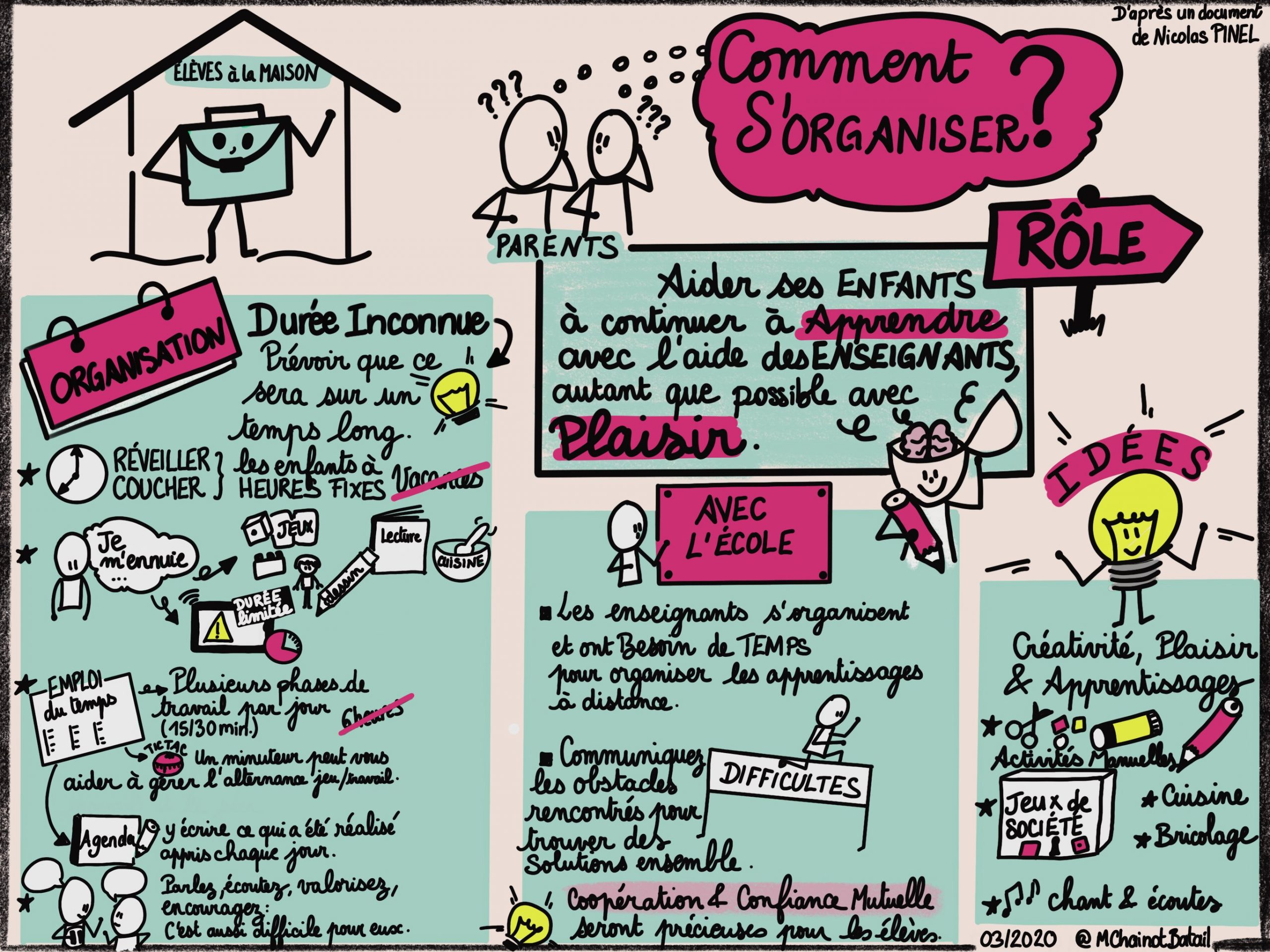 https://conservatoire.etab.ac-lille.fr/files/2020/03/conti_infographie-scaled.jpg